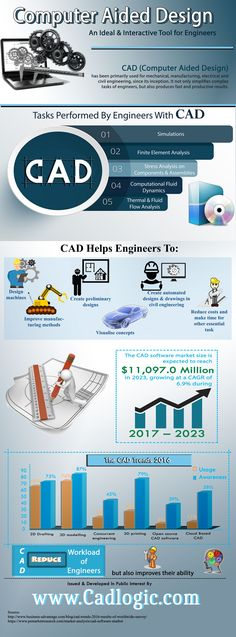 CAD- An ideal & Interactive Tool For Engineer Cadlogic are specialist developers of CAD Software for Architectural Design, Construction design, building design, Bespoke Engineering, structural and other purposes. Visit - http://www.cadlogic.com/