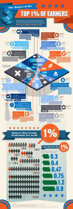 Who makes up the Top 1% of Earners?  #career #jobs #employment #jobsearch