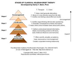 Stages of Adlerian Brief Therapy - helpful diagram.