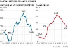 Desanimo laboral en España