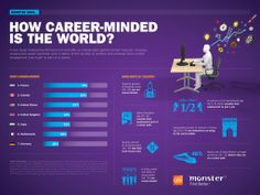 How career-minded is the world, brief stats