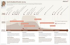 A customer journey map takes many forms but typically appears as an infographic.