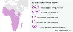 Map of sub-Saharan Africa and regional HIV statistics