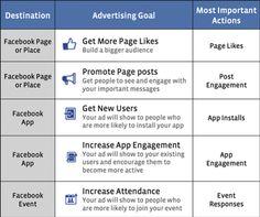 Update für den Facebook Anzeigenmanager - Kampagnenziele leichter messen und auswerten