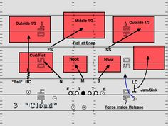 NFL Introducing the Basics of Cover 3 Football Defense, Football 101, Tackle Football, Football Workouts, Football Drills, Youth Football, Football Memes, Sport Football, College Football