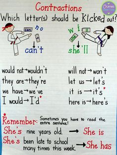 From TpT'er Deb Hanson's blog, Crafting Connections: An anchor chart for contractions.