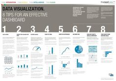 SAP - 8 Tips for An Effective Dashboard