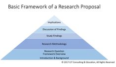 How to Use a Theory to Frame Your Research Study - Nursing Education Expert Nursing Theory, Research Question, Nursing Research, Professional Writing, Research Proposal, Research Studies, Edd, Social Science, Being Used