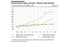 Keine Spekulationen im Immobilienmarkt Investing, Chart, Swiss Guard