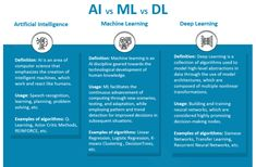 Machine Learning Deep Learning, Artificial Intelligence, Computer Science, Definitions, Computer Technology