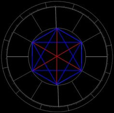 Aspect Pattern: Grand Sextile - Double Trine and a Mystice Rectangle, strives for equilibrium, sometimes scattered. Also known as the Star of David.