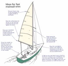 Trim your mainsail for speed on runs http://www.sailingbreezes.com/Sailing_Breezes_Current/Articles/Aug05/dell.htm