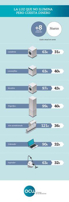 La estimación OCU de lo que te cuestan en la factura de la luz los diversos electrodomésticos que tienes en casa.