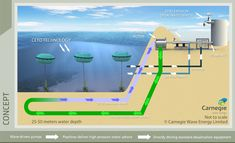 Wave Energy technology produces both clean water and clean energy - just great stuff - Geothermal Energy Water Energy, Solar Energy, Solar Power, Alternative Energie, Alternative Energy Sources, Water Powers, Sustainable Energy, Sustainable Design, Solar Charger