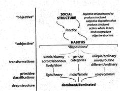 Bourdieu's habitus & cultural game of 'distinction'