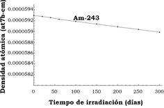 Soto, A., & Delepine, D. (2016). Estudios neutrónicos para la incineración de actínidos en un reactor nuclear rápido enfriado por gas (GFR) [Figura 8]. Acta Universitaria, 26(1), 39-47. doi: 10.15174/au.2016.837