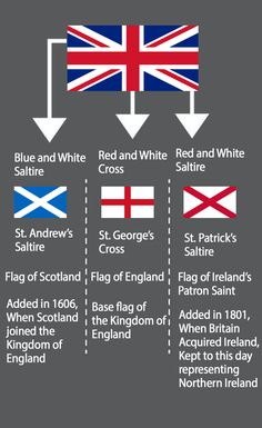 But what about Wales! Union Jack Tattoo, England Flag Wallpaper, All World Flags, County Flags, Flag Of Scotland, Uk Flag, Military History, United Kingdom, Meant To Be