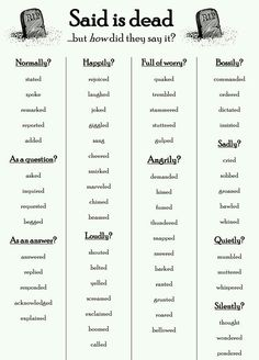 """Said is dead. Alternatives to the word """"said"""" definitely pinning this for the next time I have an English essay to write and I over use the words 'said' and 'replied' Book Writing Tips, Writing Words, Teaching Writing, Writing Help, Creative Writing Tips, Fiction Writing, Synonyms For Writing, Academic Writing, Writing A Novel"""