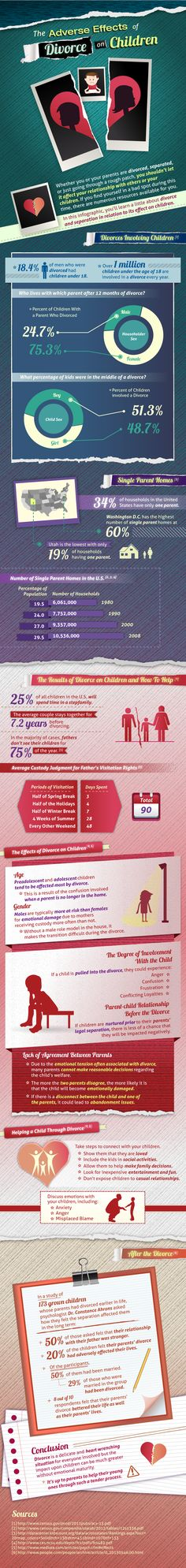 Adverse Effects of Divorce on Children [by Total Divorce -- via #tipsographic]. More at tipsographic.com
