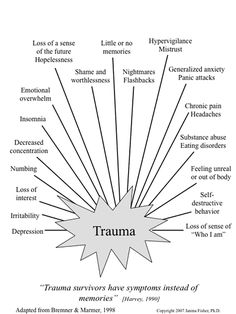 "PTSD -Long after the trauma is over, it leaves behind a host of symptoms once designed to help us survive. When we are presented with a perceived thread the ""Thinking Brain"" shuts down so we react instinctively. The ""Emotional Brain"" reacts with alarm, fear and instinctive survival responses. Humans 'remember' dangerous events with our bodies and emotions because it helps us to respond faster the next time we are in danger. Our body is now hard wired to respond before we have time to think"