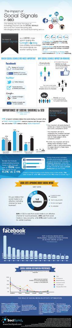 How Social Signals Impact SEO