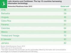 Conozca los 10 países latinoamericanos mejor ubicados en el ránking TIC del FEM | tecno.americaeconomia.com | AETecno - AméricaEconomía