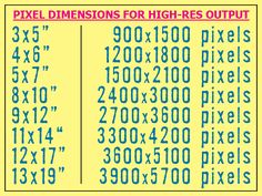 How-to size your photographs using pixel dimensions.
