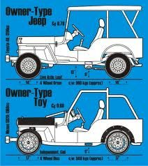 owner-type jeep   Home Machines   Pinterest   Jeeps and Cars