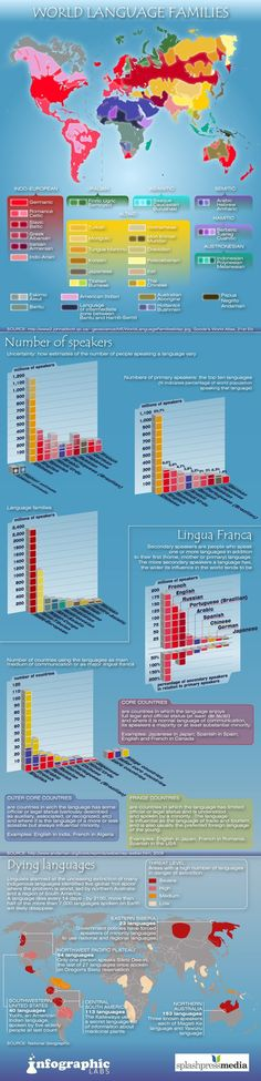 World Languages and Statistics | World