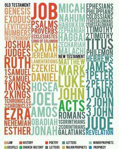 Livros da Bíblia - Em inglês