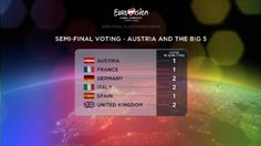 Austria & the big 5 is given which semifinal they will broadcast and vote! please remember, my other semifinal allocated draw aren't the exact running order. The running order will be determined later before Eurovision 2015 in May. I will tell you the running order when it comes!!! Can't wait for Eurovision 2015!!!!!!!!!