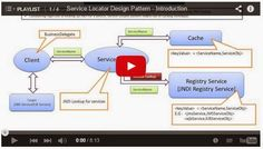 Architecture Design Java java ee: service locator design pattern - class and sequence