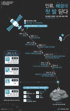 로제타호 탐사로봇, 사상 최초 혜성 착륙 성공 [인포그래픽] #Rosetta / #Infographic ⓒ 비주얼다이브 무단 복사·전재·재배포 금지