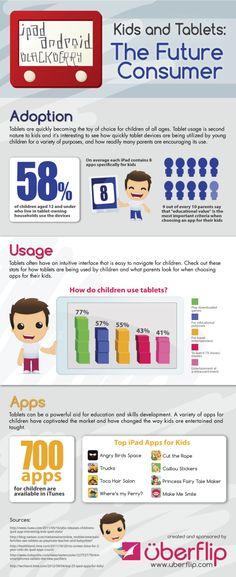 Infográfico - Tablets e crianças