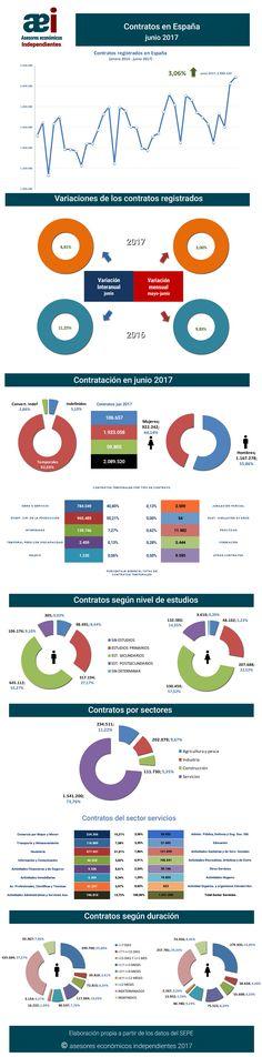 infografía contratos registrados en el mes de junio 2017 en España realizada por Javier Méndez Lirón para asesores económicos independientes