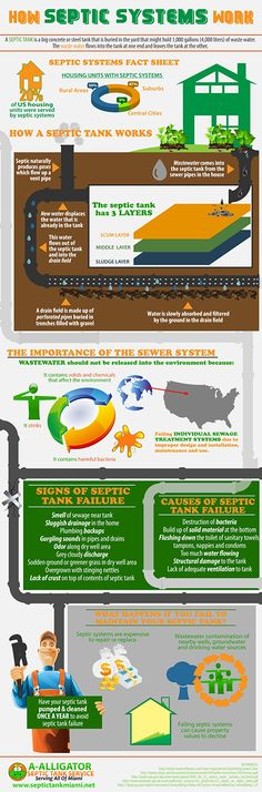 How Septic Systems Works This is an infographic about septic system. Installing sewer system in rural areas is expensive that made every homeowner find it necessary to install a septic tank to serve. Septic Tank Repair, Septic Tank Service, Septic Tank Systems, Septic System, Septic Tank Problems, Septic Tank Installation, Shower Plumbing, Life Code, Sewer System