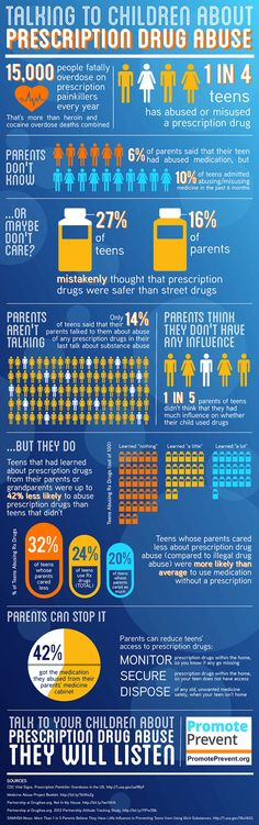 Talking to Children about Prescription Drug Abuse | New Visions Healthcare Blog via www.healthcoverageally.com