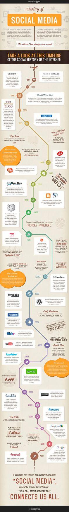 Historia del #socialmedia