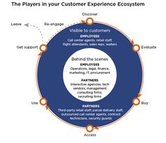 The Players in you Customer Experience Ecosystem