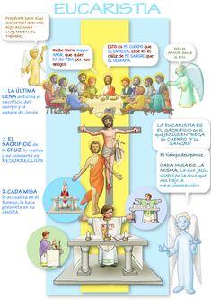 Sunday School Kids, Religion Catolica, Catholic Prayers, Dear God, Communion, Homeschool, Faith, Activities, Children