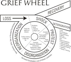 The grief wheel. Steps people go through after a tragedy. The grief wheel. Steps people go through after a tragedy. Writing Resources, Writing Help, Writing Tips, Writing Prompts, Grief Counseling, School Counseling, Pseudo Science, Stress, Grief Loss