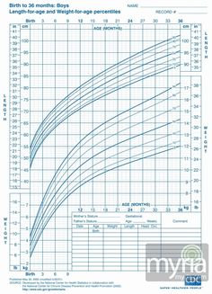 Boys Height Weight Chart Best Of Baby and toddler Growth Charts for Boys Myria Baby Boy Growth Chart, Toddler Growth Chart, Baby Growth, Growth Charts, Height To Weight Chart, Height And Weight, Baby Weight Chart, Baby Gallery, Charts And Graphs