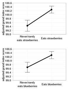 """Berries and Your Brain: """"...eating berries correlated with better BPI performance"""", from the Lumosity Blog"""