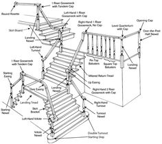 Post To Post Staircase Example With Proper Terms Stair Railing, House Stairs,  Stairways,