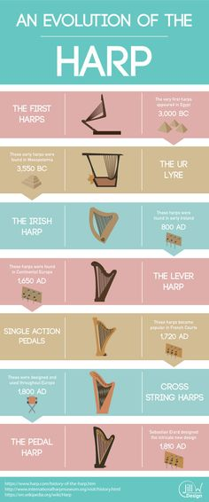 I first started playing the harp when I was 10 years old. Ever since I have absolutely loved this gorgeous instrument. I decided that I wanted to learn more about this beautiful instrument and decided to create an info graphic to explain how this instrument has evolved throughout history. Research To get started I researched into what exactly the history of the harp was. I quickly realized that if I were to really capture the evolution of the modern harp I might not be able to include every…