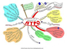 Symptoms of a Diabetic Hypo Mind Map by mindmapinspiration