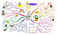 Informative iMindMap about Science Revision, Primary Science, Elementary Science, Physical Science, Science For Kids, Science Activities, Science Projects, Science Ideas, Primary School