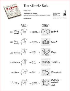 Visual thinking for communicating ideas x PR thinking x Design and share Design Thinking Process, Systems Thinking, Infographic Tools, Infographics, Infographic Powerpoint, Thinking In Pictures, Visual Note Taking, Visual Thinking, Design Social