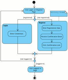 Activity Diagram - Login or Register