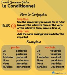 French Grammar Rules: Conjugating Verbs in the Conditional http://takelessons.com/blog/french-grammar-le-conditionnel-z04?utm_source=social&utm_medium=blog&utm_campaign=pinterest
